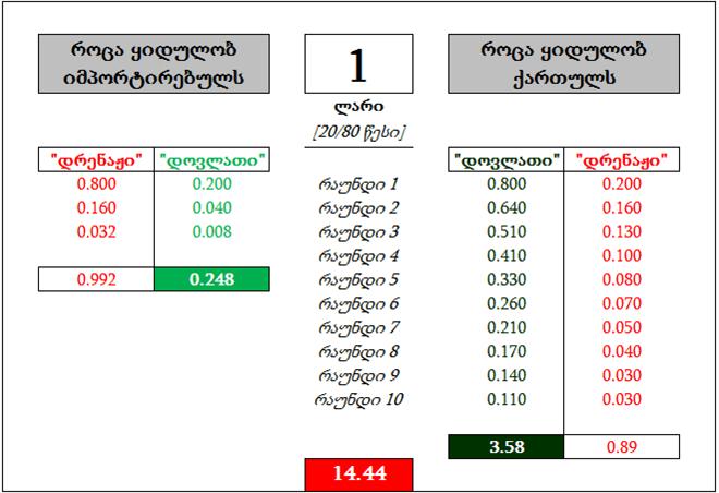 კალკულაცია-calculation