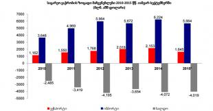 იანვარი-სექტემბერი 2015 - საგარეო ვაჭრობის გაახლებული სტატისტიკა