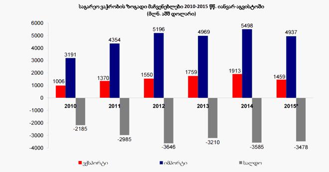 """""""გიხაროდენ"""" ... საგარეო ვაჭრობის სტატისტიკა, იანვარი-აგვისტო 2015"""